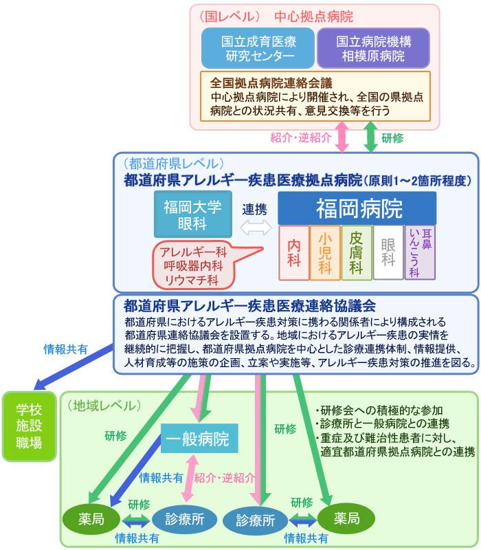 アレルギー疾患医療おける連携のイメージ図